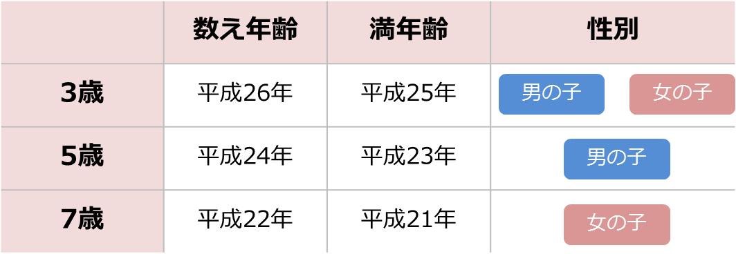 平成28年 七五三 ③